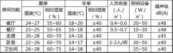 江苏科宁集团 山河水别墅中央空调采暖施工案例
