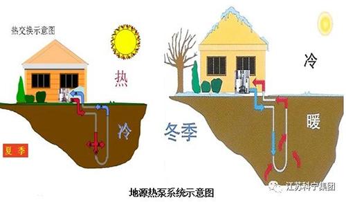 浅谈江苏科宁集团别墅地源热泵系统