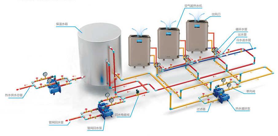 美的空气能直热循环式机型