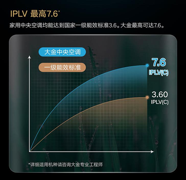 大金VRV-P系列
