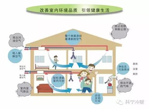 """江苏科宁集团""""老孙说冷暖""""专栏——全屋去除PM2.5 新风系统够威力"""