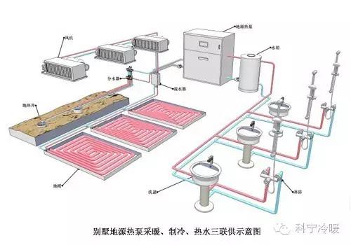 别墅地源热泵采暖、制冷、热水三联供示意图