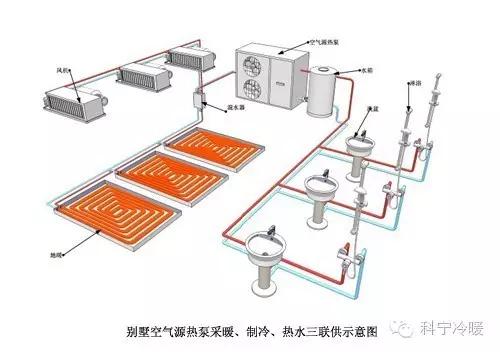 别墅空气源热泵采暖、制冷、热水三联供示意图