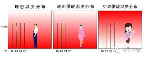地暖空调温度分布对比图