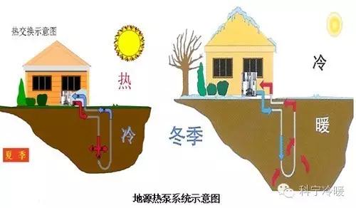 江苏科宁集团地源热泵